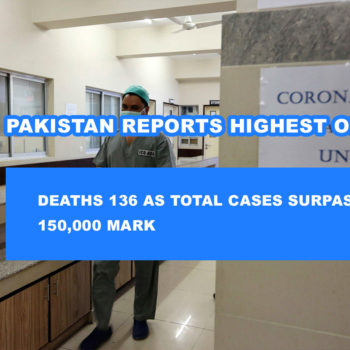 Deaths 136 as Total Cases Surpassed 150,000 Mark