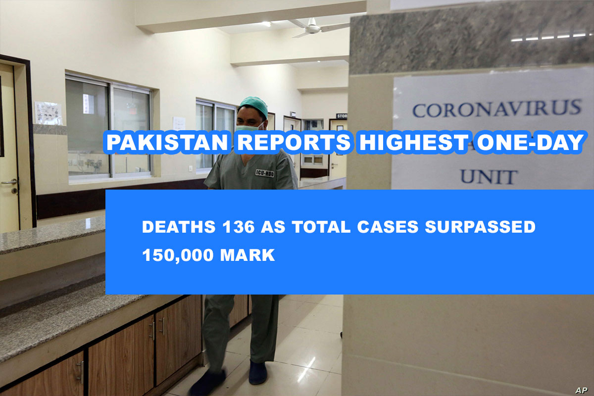 Pakistan Reports Highest One-Day Deaths 136 as Total Cases Surpassed 150,000 Mark