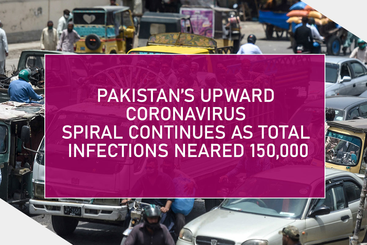 Pakistan's Upward Coronavirus Spiral Continues as Total Infections neared 150,000
